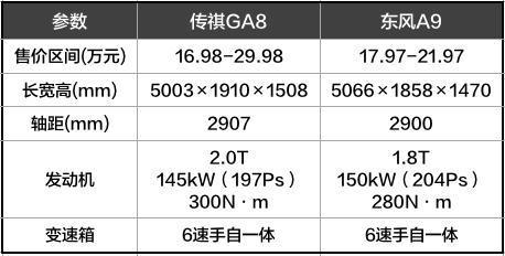 国产旗舰的对决 传祺GA8和东风A9该选谁?
