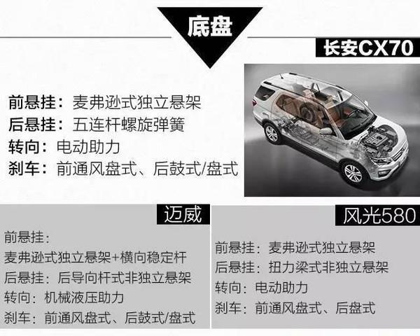 7万多的7座SUV!看起来很像40万的进口SUV