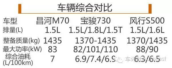 竞争MPV老大骏730,昌河M70工信部油耗为7L/100KM