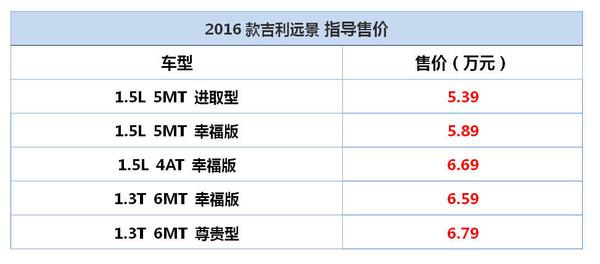 售5.39-6.79万 吉利2016款远景正式上市