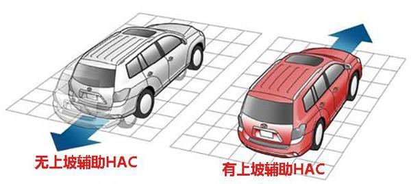 汽车HAC/DAC与AUTOHOLD哪家强?(图3)