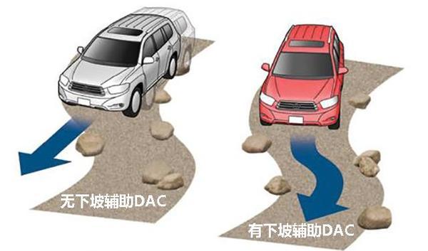 汽车HAC/DAC与AUTOHOLD哪家强?(图8)