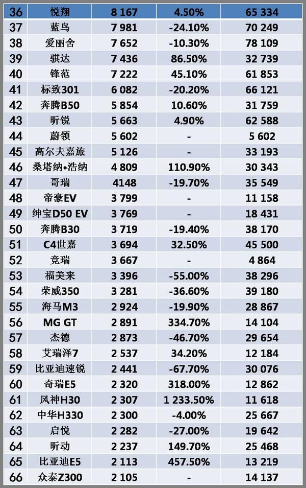 【数据】轩逸跃居第一,11月紧凑型轿车销量榜(图13)