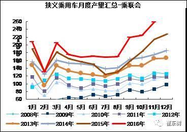 中国现阶段私车普及仍需有季节性库存
